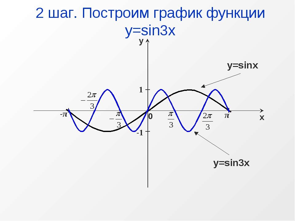 π -π 1 -1 2 шаг. Построим график функции у=sin3x y=sinx y=sin3x