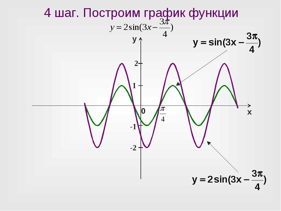 1 -1 4 шаг. Построим график функции 2 -2