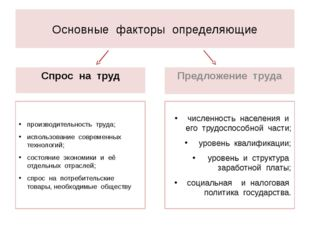 Основные факторы определяющие Спрос на труд производительность труда; использ