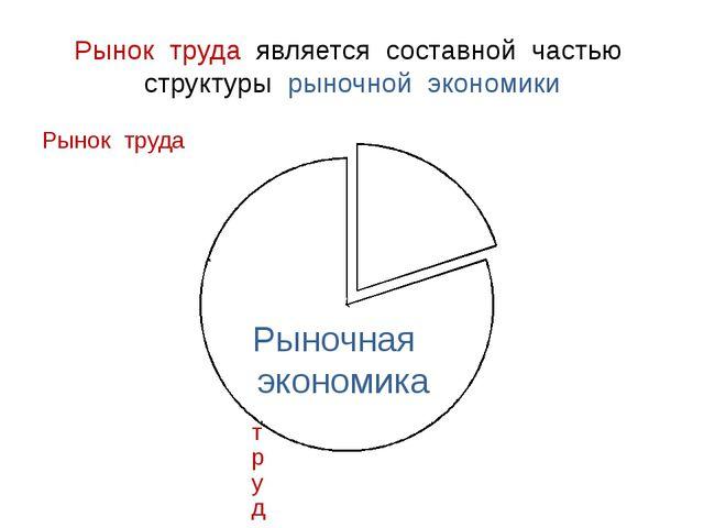 Рынок труда является составной частью структуры рыночной экономики Рыночная э...