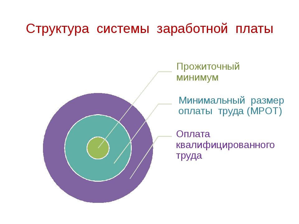 Структура системы заработной платы