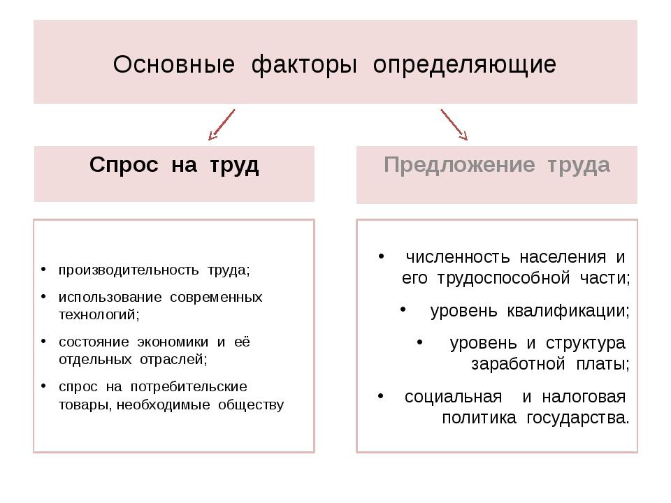 Основные факторы определяющие Спрос на труд производительность труда; использ...