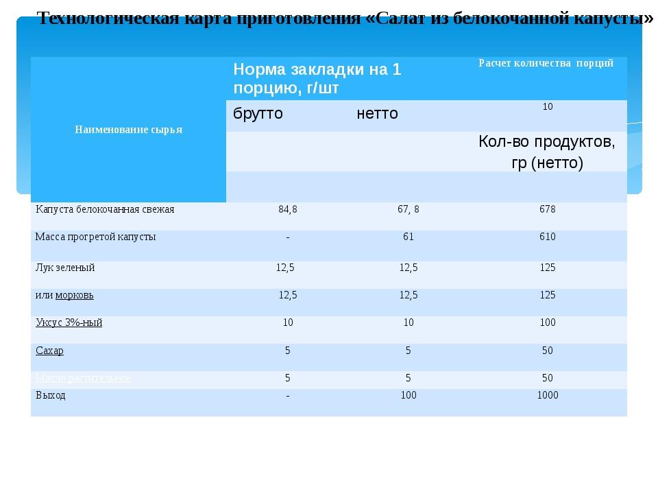 Технологическая карта приготовления «Салат из белокочанной капусты» Наименова...