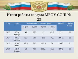 Итоги работы караула МБОУ СОШ № 23 ГодДатаКоличество баллов по днямИтогоО