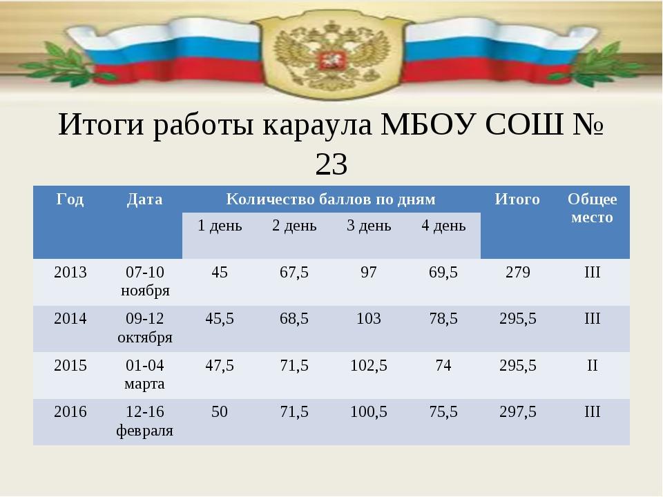 Итоги работы караула МБОУ СОШ № 23 ГодДатаКоличество баллов по днямИтогоО...