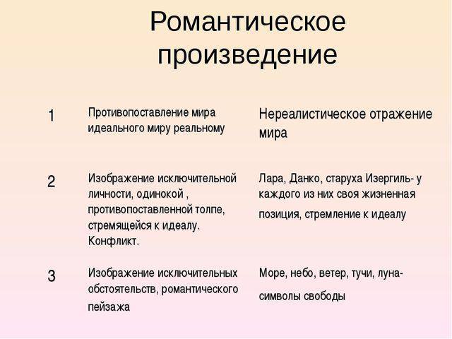 Романтическое произведение 1Противопоставление мира идеального миру реальном...