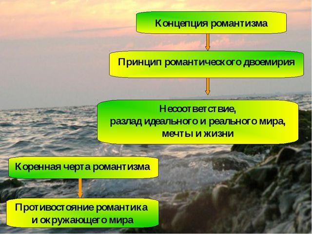 Концепция романтизма Принцип романтического двоемирия Несоответствие, разлад...