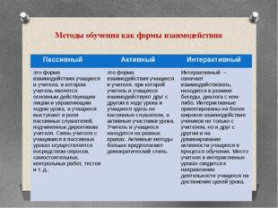 Методы обучения как формы взаимодействия Пассивный Активный Интерактивный это
