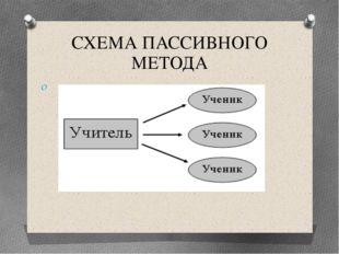 СХЕМА ПАССИВНОГО МЕТОДА