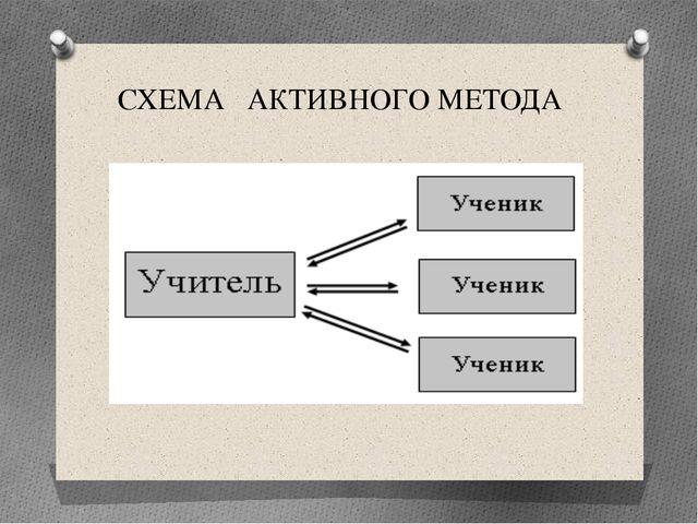 СХЕМА АКТИВНОГО МЕТОДА