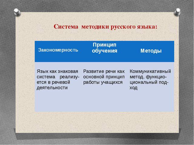 Система методики русского языка: Закономерность Принцип обучения Методы Язык...