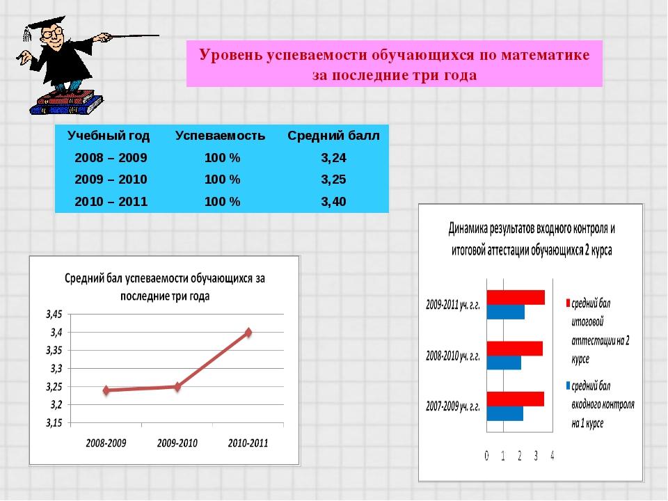 Уровень успеваемости обучающихся по математике за последние три года Учебный...