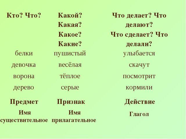 Предмет Признак Действие Имя существительное Имя прилагательное Глагол