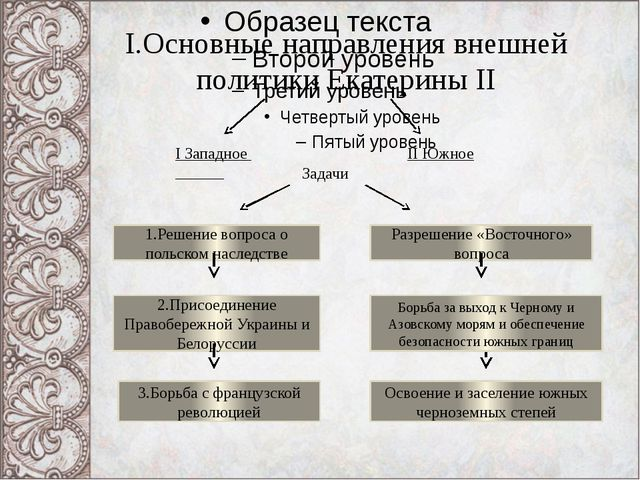 I.Основные направления внешней политики Екатерины II I Западное II Южное Зада...
