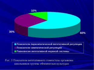 Рис. 5 Показатели вегетативного гомеостаза организма школьников группы «Фи