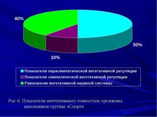 Рис 6. Показатели вегетативного гомеостаза организма школьников группы «Сп