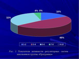 Рис. 1 Показатели активности регуляторных систем школьников группы «Програм