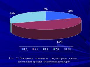 Рис. 2 Показатели активности регуляторных систем школьников группы «Физичес