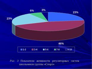 Рис. 3 Показатели активности регуляторных систем школьников группы «Спорт»
