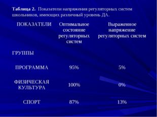 Таблица 2. Показатели напряжения регуляторных систем школьников, имеющих разл