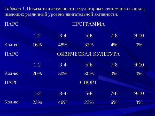 Таблица 1. Показатели активности регуляторных систем школьников, имеющих разл...