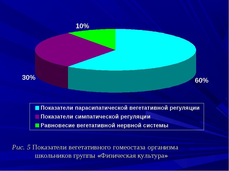 Рис. 5 Показатели вегетативного гомеостаза организма школьников группы «Фи...