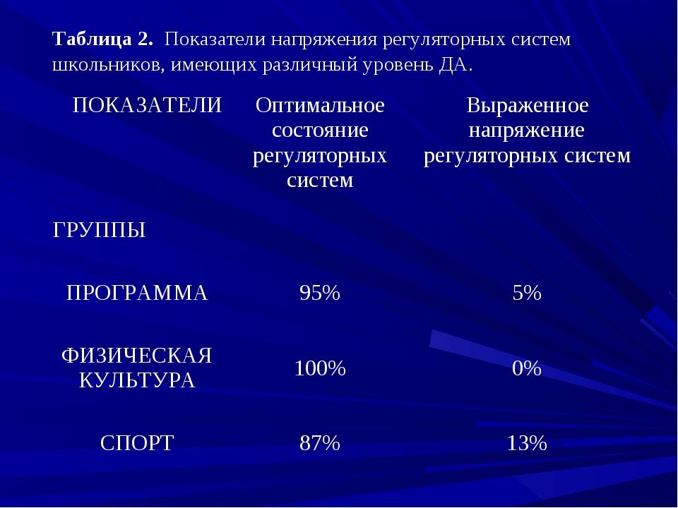 Таблица 2. Показатели напряжения регуляторных систем школьников, имеющих разл...