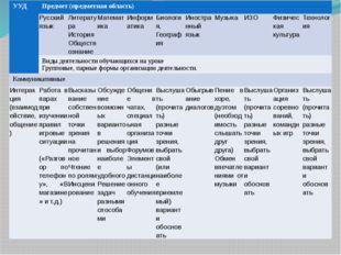 УУД Предмет (предметная область) Русский язык Литература История Обществозна
