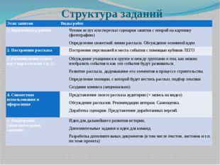 Структура заданий Этап занятия Виды работ 1. Подготовка к работе Чтение вслух