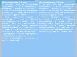Коммуникативные действия - действия общения, кооперации, отображения в речи