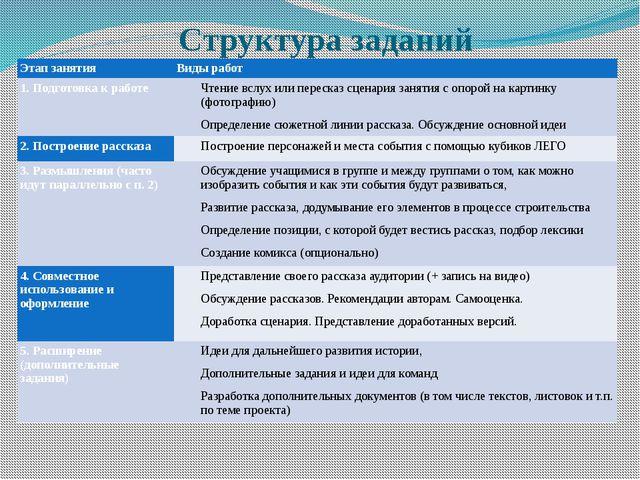 Структура заданий Этап занятия Виды работ 1. Подготовка к работе Чтение вслух...