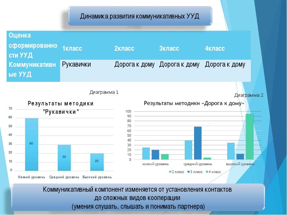 Диаграмма 1 Диаграмма 2 Оценка сформированности УУД 1класс 2класс 3клас...