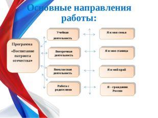 Основные направления работы: Программа «Воспитание патриота отечества» Учебна