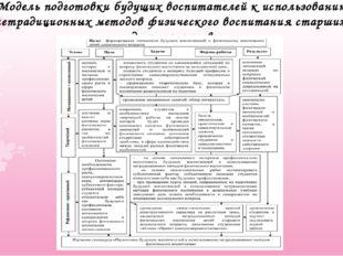Модель подготовки будущих воспитателей к использованию нетрадиционных методов
