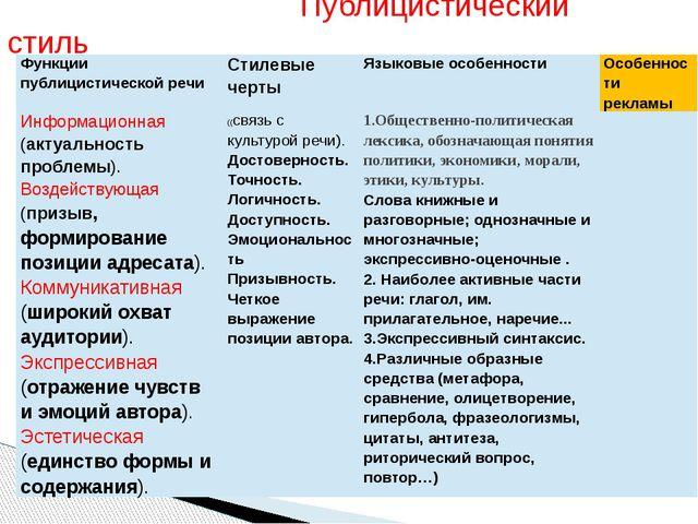 Публицистический стиль Функциипублицистической речи Стилевые черты Языковые...