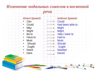 Изменение модальных глаголов в косвенной речи Direct Speech Can Could May Mig