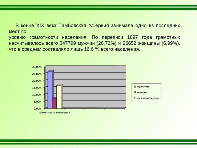 В конце XIX века Тамбовская губерния занимала одно из последних мест по уров...
