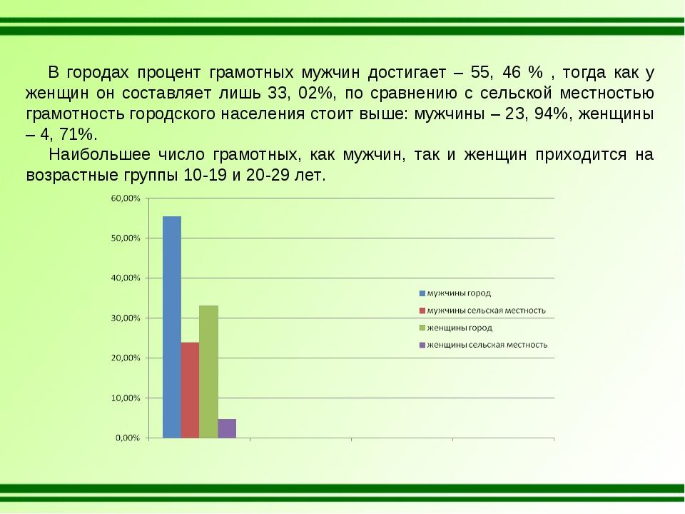 В городах процент грамотных мужчин достигает – 55, 46 % , тогда как у женщин...