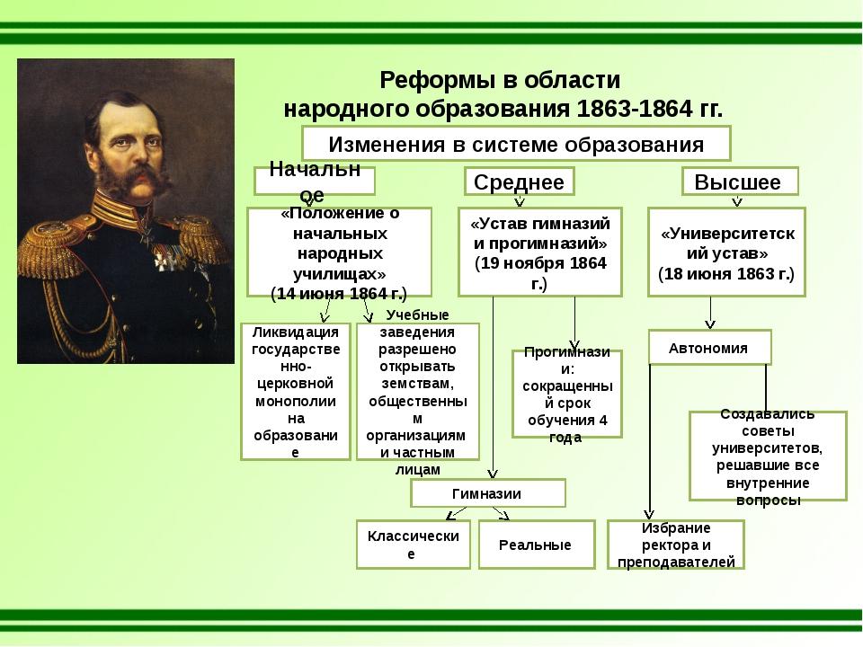 Реформы в области народного образования 1863-1864 гг. Изменения в системе обр...