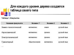 Для каждого уровня дерева создается таблица своего типа Таблица 1. Факультеты
