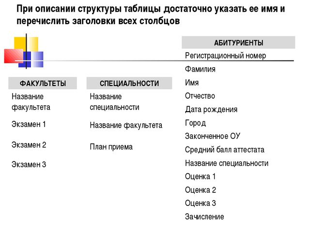 При описании структуры таблицы достаточно указать ее имя и перечислить заголо...
