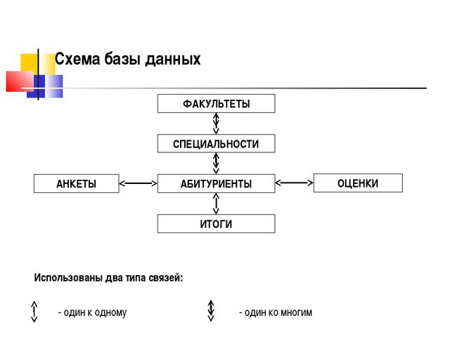 Схема базы данных ФАКУЛЬТЕТЫ СПЕЦИАЛЬНОСТИ АБИТУРИЕНТЫ ОЦЕНКИ АНКЕТЫ ИТОГИ -...