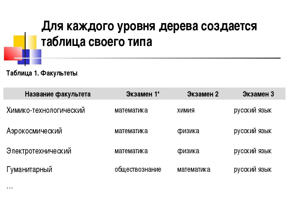 Для каждого уровня дерева создается таблица своего типа Таблица 1. Факультеты...
