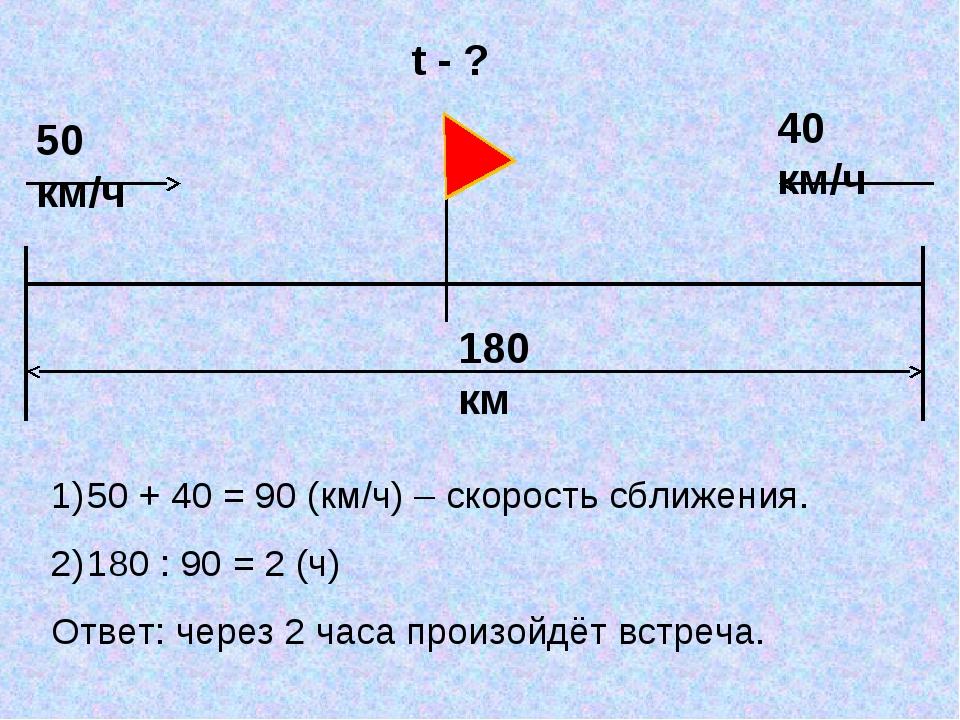 t - ? 50 + 40 = 90 (км/ч) – скорость сближения. 180 : 90 = 2 (ч) Ответ: через...