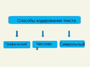 Способы кодирования текста Графический Числовой Символьный