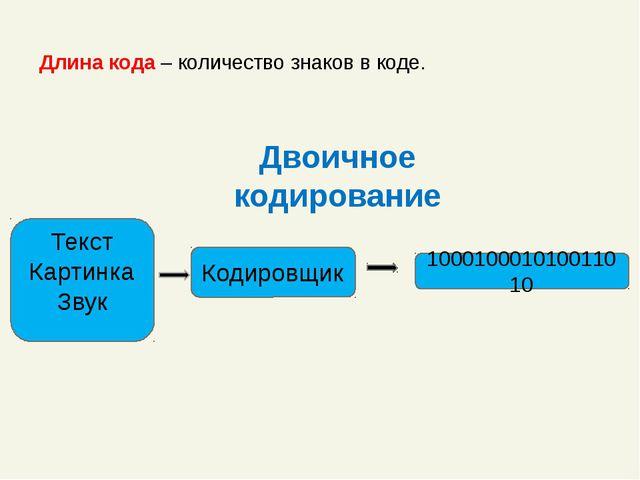 Длина кода – количество знаков в коде. Двоичное кодирование Кодировщик 100010...