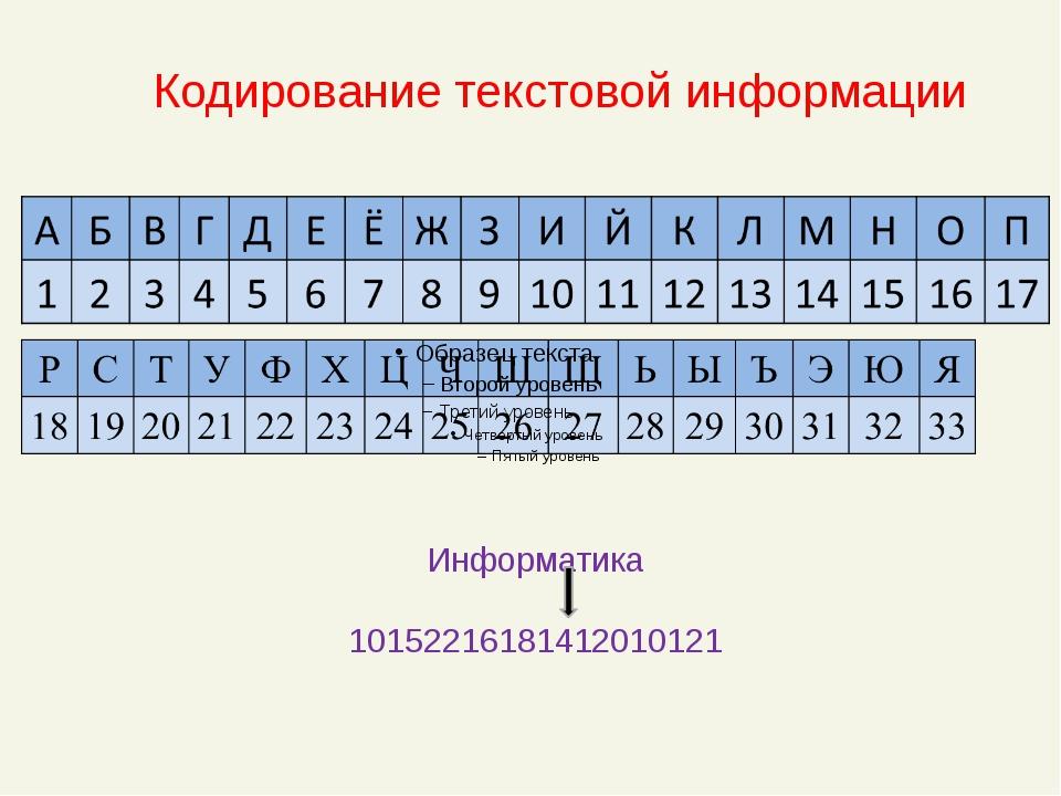 Информатика 10152216181412010121 Кодирование текстовой информации
