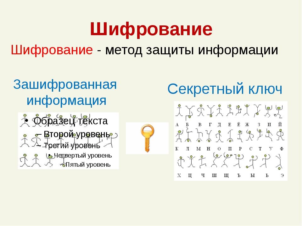 Шифрование Зашифрованная информация Секретный ключ Шифрование - метод защиты...