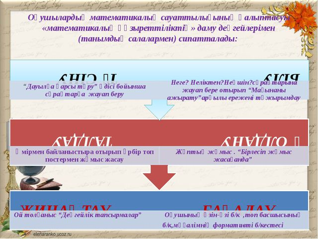 Оқушылардың математикалық сауаттылығының қалыптасуы «математикалық құзыреттiл...