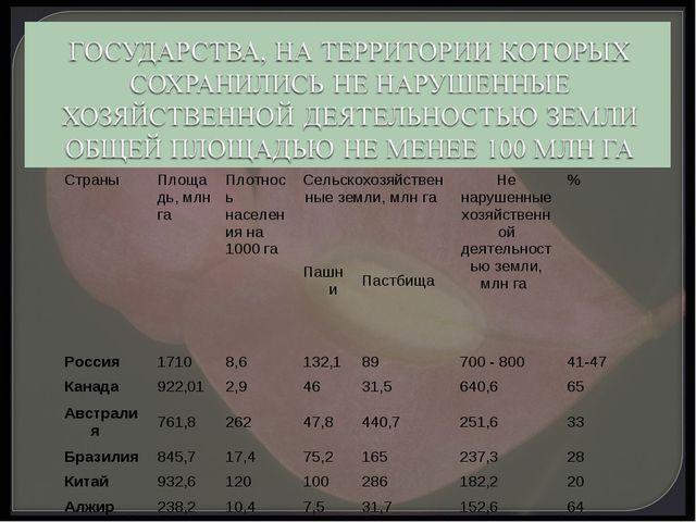 Страны Площадь, млн га Плотнось населения на 1000 га Сельскохозяйственные...